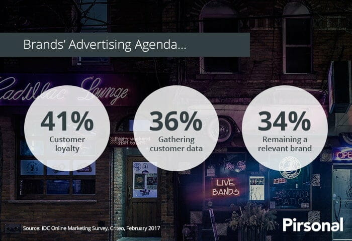 Brand's Advertising Goals are aligned with personalized marketing: 41% customer loyalty, 36% gathering customer data, 34% remaining a relevant brand.